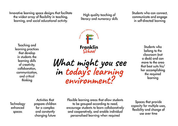 What you might see in our learning environments.